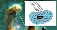 Molecular evolution: How the building blocks of life may form in space: New research offers evidence that humans -- and the rest of life on Earth -- may have been able to form with the right combination of star dust and radiation Space Radiation, Astronomy Pictures, Life Space, Tech Updates, Life Form, Astrophysics, Evolution, Scientists, Experiment