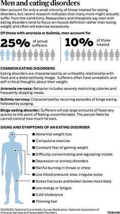 Statistics and facts about men with eating disorders - only 10% of those being treated are men! 25% of actual sufferers are men. This also falls into line with my masculinity board, men can't be weak, sick or have emotions and they certainly could never get a woman's disease!