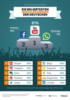 Popular social networks in Germany