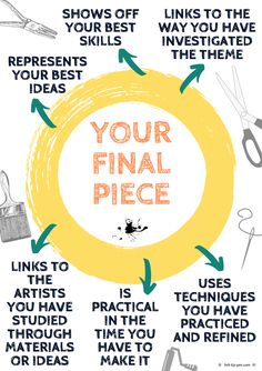 Handouts for Art students to manage GCSE art exam preparation - produce a brilliant GCSE project: artist research, checklists and evaluation guidence. A Level Art Sketchbook, Sketchbook Layout, Textiles Sketchbook, Sketchbook Ideas, Art Analysis, Art Room Posters, High School Art, Middle School, Art Worksheets