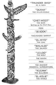 Native American totampole animal symbols and meanings, The Thunder Bird: The Thunder Bird Totem Pole. Native American Totem Poles, Native American Animals, Native American Symbols, Native American History, Native American Indians, Native Americans, Native Symbols, Cherokee Symbols, Native American Mythology
