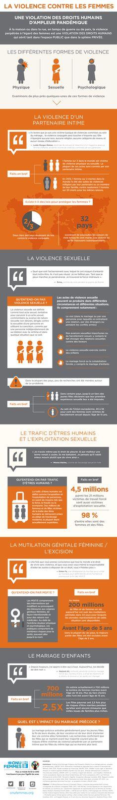 1 femme sur 3 dans le monde est victime de violence physique ou sexuelle. La plupart de ces actes sont commis par son partenaire intime. À la maison ou dans la rue, en temps de guerre ou de paix, la violence perpétrée à l'égard des femmes est une pandémie mondiale qui sévit tant dans l'espace public
