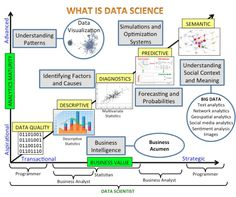 http://www.datasciencecentral.com/profiles/blogs/data-science-summarized-in-one-picture