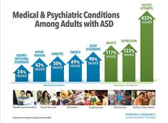 The first large study of its kind finds that adults with autism spectrum disorder (ASD) have higher than normal rates of nearly all major medical and psychiatric disorders. Moreover, their increased health problems extended across all age groups – from young adults to senior citizens.