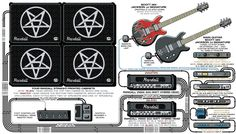 A detailed gear diagram of Scott Ian's Anthrax stage setup that traces the signal flow of the equipment in his 2003 guitar rig.
