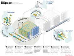 16 best software architecture diagrams images on pinterest dspace diagram ccuart Images