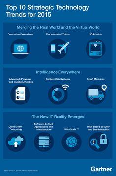 Gartner's Top 10 Strategic Technology Trends for Future Trends - Forbes. Technology World, Futuristic Technology, Digital Technology, Technology Gadgets, Tech Gadgets, 2015 Technology, Technology Support, Impression 3d, Cloud Computing