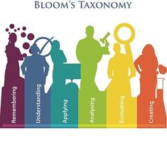 How To Use Bloom's Taxonomy To Write Learning Outcomes