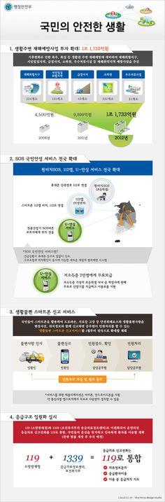 [Infographic] 2012년 행정안전부 업무추진계획 인포그래픽 '국민의 안전한 생활'