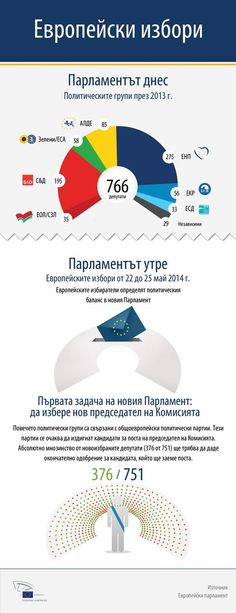 Разпределението на силите в Парламента - 26 независими кандидати