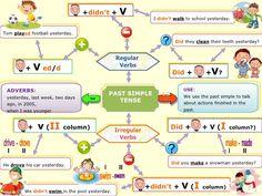 mind map present simple - Szukaj w Google