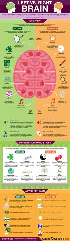 Psychology infographic and charts Left Brain vs. Right Brain (Infographic) Infographic Description Left Brain vs. Right Brain -- Have you ever wondered Health Tips, Health And Wellness, Health And Beauty, Left Vs Right Brain, Coaching, Mental Training, Learning Styles, Social Work, Things To Know