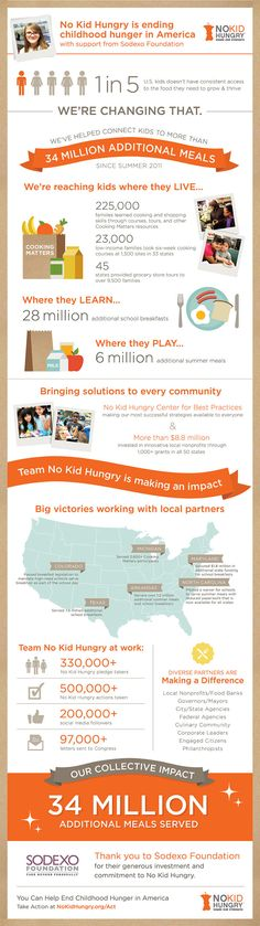 NoKidHungry is ending childhood hunger in America.
