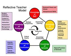 Wow! The University of Southern Indiana has a wonderful model for the preservice teacher. Reflective teaching is my philosophy as a practicing teacher too! Thanks for the share, USI!