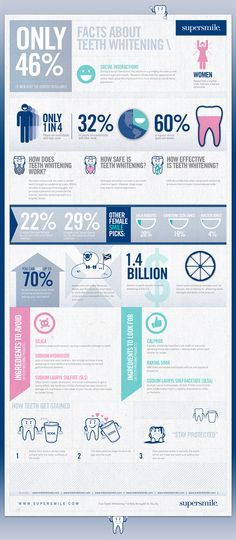 infographic on teeth whitening!!