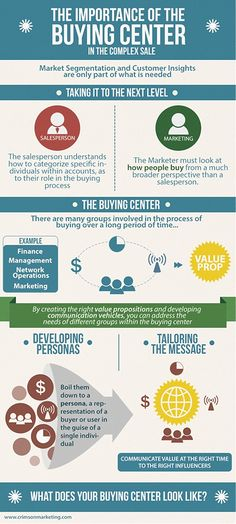 Marketing Strategy - Understand How Buyers Buy: Marketing With the 'Buying Center' Concept [Infographic] : MarketingProfs Article