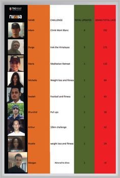 Our latest naseba TAG Heuer challenge leader board at the end of October. Have you voted for your favourite?