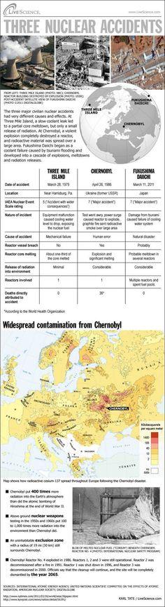 La tragedia di Chernobyl comparata ad altri due incidenti nucleari: Three Mile Island e Fukushima.