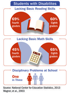 Infographic: Skills of students with disabilities