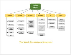 Flowchart Templates Word Mesmerizing 10 Household Budget Templates  Word Excel & Pdf Templates  Www .