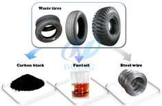 For our continuous waste tyre pyrolysis plant, the applicable raw materials can be any kinds of waste tires, such as bicycle tires, motorcycle tires, car tires, truck tires, OTR tires, etc. Excpet the steel wire extracted out from waste tires in the first stage pretreatment process, the final products from waste tire pyrolysis process will be fuel oil and carbon black.