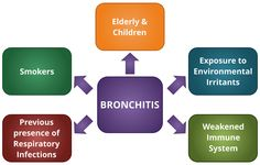 Bronchitis Risk Factors - Learn about risk factors of Bronchitis and make an informed decision! Visit WelcomeCure now!