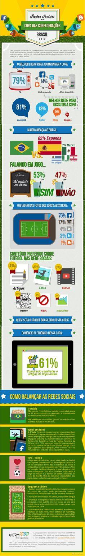 Infográfico – Redes Sociais na Copa das Confederações Brasil 2013.