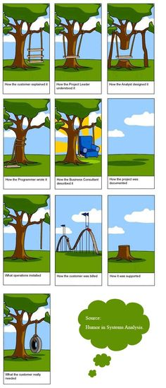 Illustration.....possibly how some businesses process a customer's request for a product. #corporations #businesses