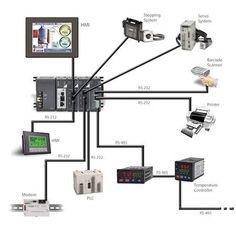 Typical Cause & Effect Matrix Regarding Fire alarm System