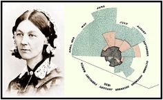 Florence Nightingale e os Gráficos Estatísticos É inegável a importância que os gráficos estatísticos adquiriram nos dias de hoje, nas mais variadas áreas do conhecimento, principalmente me virtude da existência de diversos aplicativos computacionais relativamente simples de serem operados. Isso se deve ai seu grande poder de concisão e forte apelo visual.