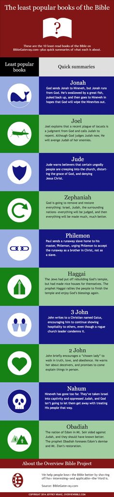 The 10 least popular books of the Bible [infographic]
