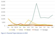 Financial Trojans in 2014 - Symantec reports a significant drop in infections