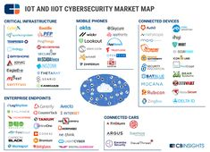 IoT and IIoT Cybersecurity Market Map
