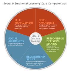 The 5 Core Principals for Social-Emotional Learning ~ Educational Technology and Mobile Learning. Essential for parents to know as they develop associated special needs schooling documents and IEPs Social Emotional Development, Social Emotional Learning, Social Skills, Child Development, Personal Development, Core Competencies, School Social Work, High School, Social Behavior
