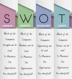 Swot Analysis  Swot Analysis Template    Swot Analysis