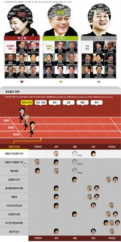infographics 대선 3자 구도 확정… 그들의 생각 들여다보기
