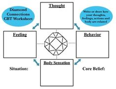 """This is essentially a """"CBT Triangle"""" that also includes a section for body sensations."""