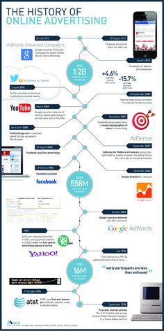 The History of Online-Advertising