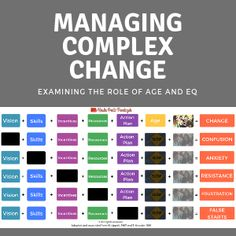 A new way to think about the Change Process by adding EQ. Instructional Coaching, Fifth Element, Change Management, Master Class, Teaching, Thoughts, Education, Onderwijs, Learning