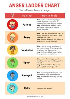 Anger ladder: The different levels of anger for teaching your child emotional regulation. Professional Model, How To Control Anger, Counseling Activities, Anger Management Activities For Kids, Social Work Activities, Counseling Worksheets, Oral Motor Activities, Play Therapy Activities, Coping Skills Activities