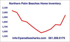 """Jupiter area home buyers have more choices but not much """"good stuff"""". In the best areas, the best new listings are flying off the shelf with multiple offers. Other sellers are faced with excessive competition and very high inventory levels. Location, location, location. In any real estate market buyers and sellers need to be well informed to win the game. If Paradise Sharks can help you win we would be honored to sit with you and discuss your goals. We are easy to reach…"""