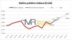 Mazziero Research   Debito pubblico verso nuovi record: 2.257 miliardi a marzo, stime e cifre sul sito Mazziero Research