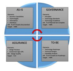 Enterprise architecture teams often struggle with measuring and communicating the value of their function. We have implemented a set of simple and straight-forward performance indicators to address this problem. Business Architecture, Architecture Design, Change Management, Project Management, Enterprise Architecture, General Data Protection Regulation, Corner Office, Creative Curriculum, Thinking Skills