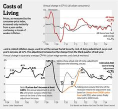 What today's inflation numbers mean for next year's Social Security payment adjustment? http://on.wsj.com/12dwNHe