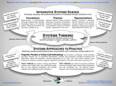 Fig The Systems Praxis Framework (Singer et al., © International Federation for Systems Research, released under Creative Commons Attribution License. Systems Engineering, Aerospace Engineering, Systems Thinking, Industrial Engineering, Learning Theory, Complex Systems, System Model, Neuroscience, Critical Thinking