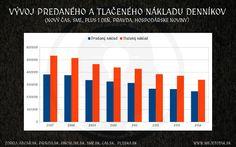 Celkový spoločný predaj pätice celoštátnych denníkov (Sme, Nový čas, Pravda, Plus jeden deň a Hospodárske noviny) sa v období rokov 2007-2014 prepadol o 35%. V roku 2014 sa z ich tlačených nákladov...