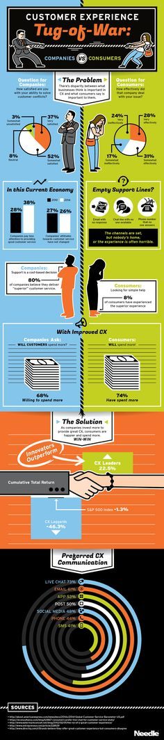 Customer Experience Tug of War: Companies vs Consumers