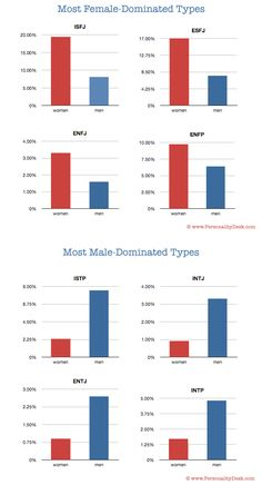 Some Myers Briggs personality types are much more frequent in women than men, and vice versa. These graphs show personality types that are predominantly women or men.