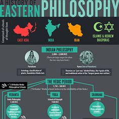 Eastern Philosophy is expansive, beginning as far back as 5,000 years ago. Eastern philosophies are also some of the most intricate and popular on the planet, with many adherents to religious  philosophies thousands of years old.