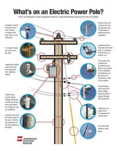 Great illustration of the parts of pieces of a power pole.